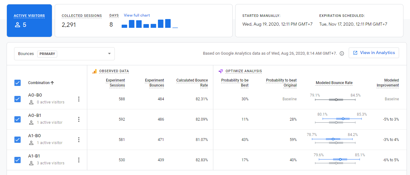 Optimize variance data inside Google Analytics